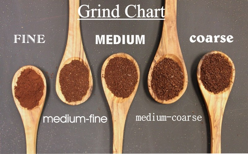 Grind_Chart